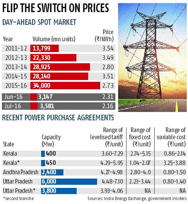 Distress in power market visible in low spot prices
