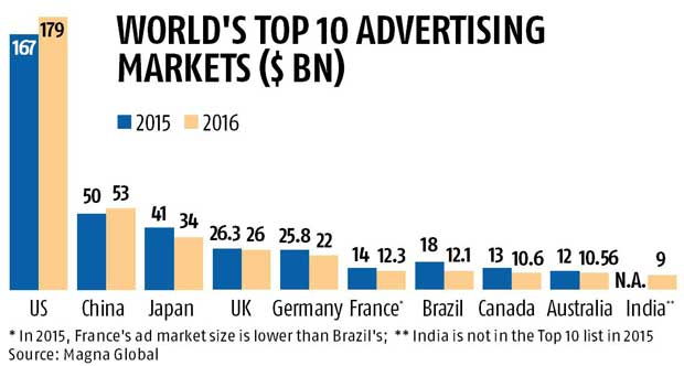 India to enter top 10 ad markets list